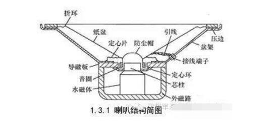 汽车音响扬声器解析及产品介绍