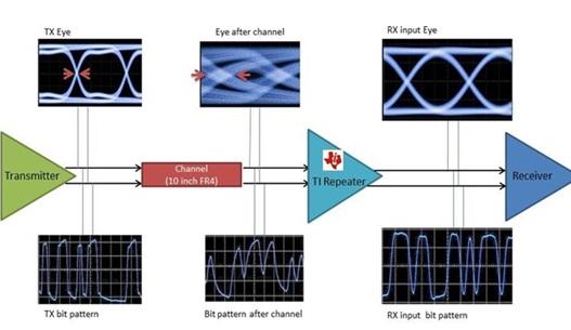 插入损耗如何能影响差分对的信号质量