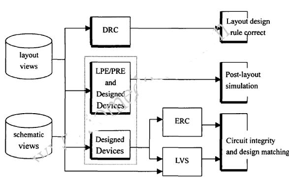 浅谈IC设计的逆向设计及基本流程