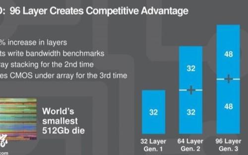 美光表示,3年后SSD平均容量将达600GB