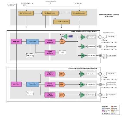 TI用于 PLC、PAC、DCS I/O 模块的模拟输出