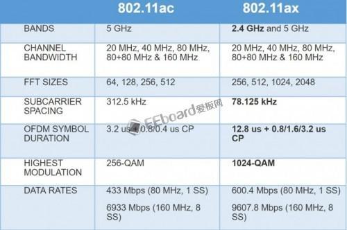 802.11ax将在2019年大规模性普及,更快更刺激!