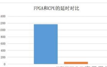 FPGA是如何实现30倍速度的云加速的?