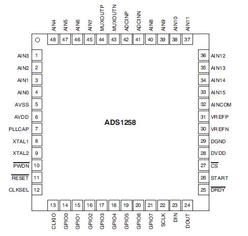 ADS1258的英文原版数据手册详细资料免费下载