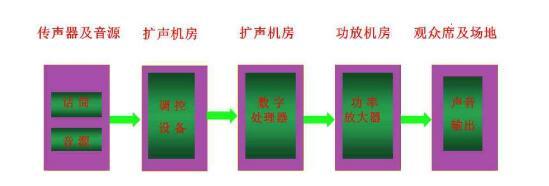 扩声系统有什么组成_扩声系统分类