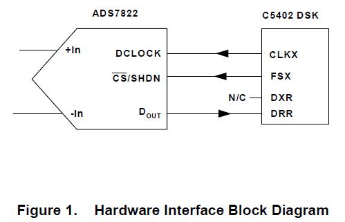 如何将ADS7822数字转换器与TMS320C5402DSP接口的方法详细资料概述