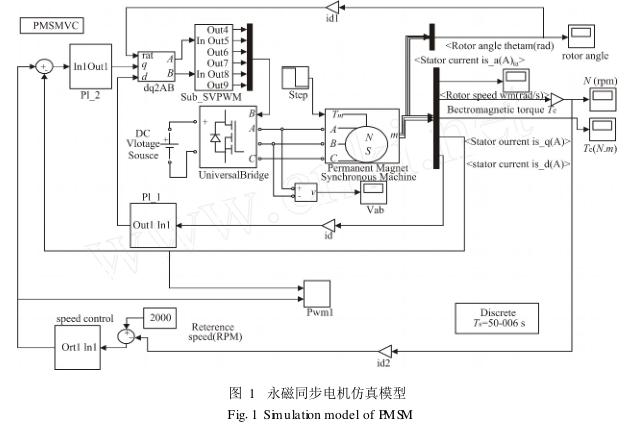 MATLAB/SIMULINK永磁同步电机灯展v灯展矢量设计图图片