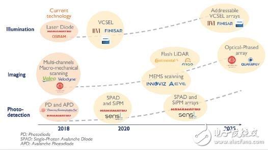 激光雷达市场的年收入将从2017年的7.26亿美元增至2023年的50亿美元