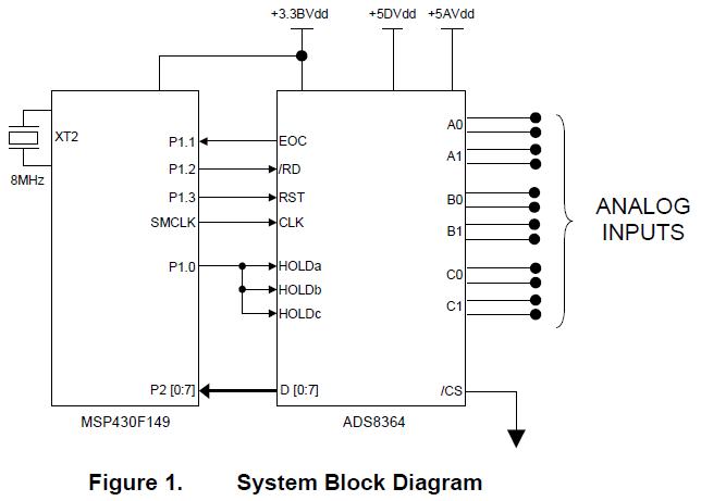 ADS8364模数转换器与MSP430F149连接的详细资料概述