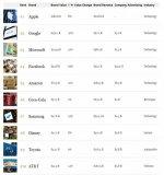 福布斯2018全球最具价值品牌榜:苹果夺冠 华为...