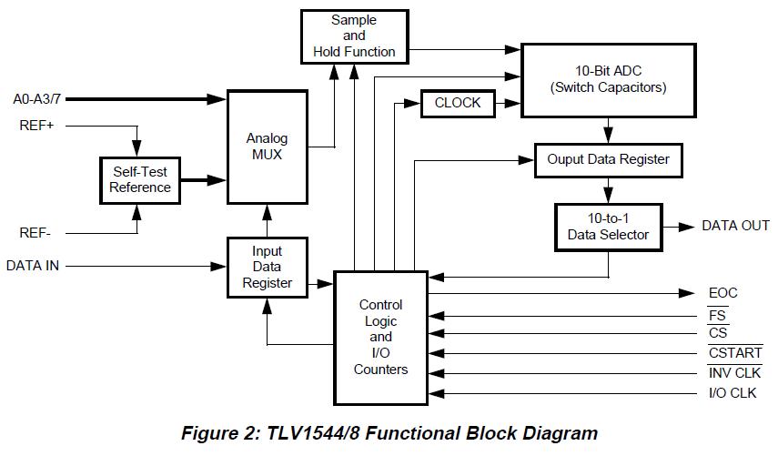 将AD转换器连接到DSP和MCU的软硬件要求详细概述