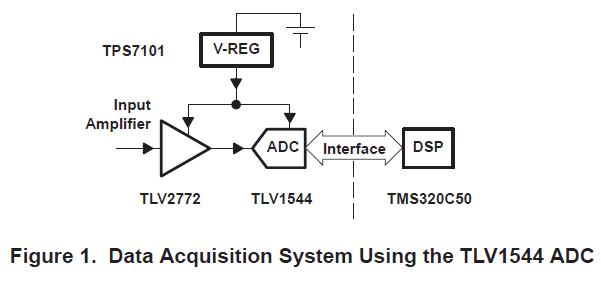 如何将TLV1544模数转换器连接到TMS320C50处理器的详细资料概述