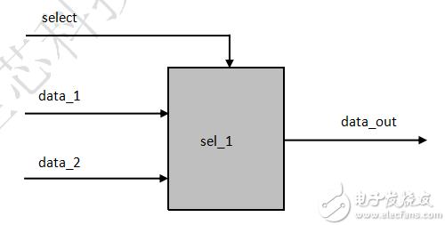 FPGA学习系列:二选一数据选择器的设计