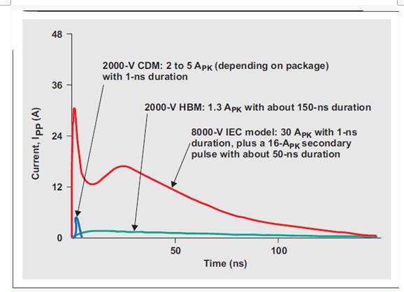 TI:系統級 ESD 電路保護設計考慮因素