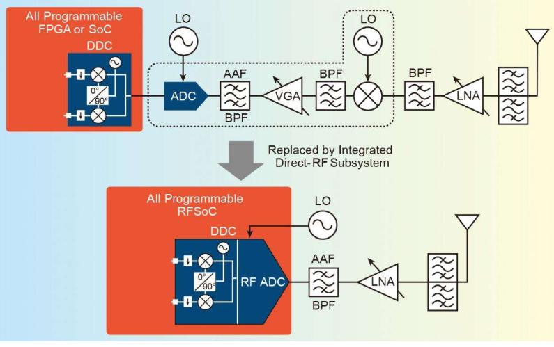 如何操作多台过采样数据转换器的详细资料概述