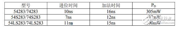 加法器芯片74ls283中文資料匯總(74ls283引腳圖及功能_極限值及應用電路)