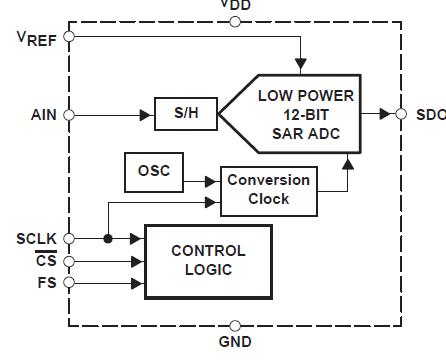 如何将TLV2541和TLV5618A接口连接到TMS320C31 DSP的解决方案详细概述