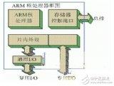 一种基于ARM的嵌入式系统开发的方案详细讲解