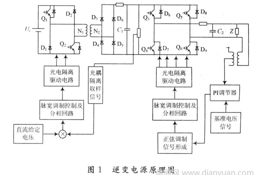 基于PWM控制的开关电源系统仿真研究