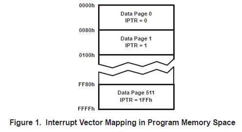 TLV2544和TLV2548模数转换器连接到TMS320C5402软硬件解决方案的概述