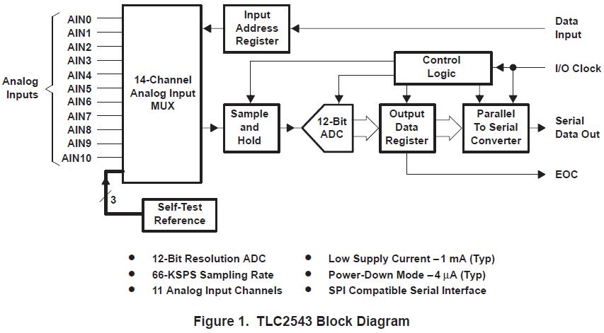 如何使用TLC2543ADC与TMS370,H8300,68HC11和80C51构造数据采集系统