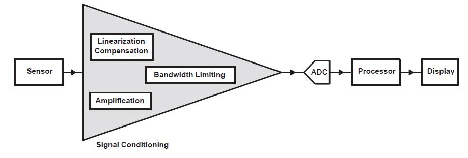 模拟压力传感器与数字处理单元接口进行进一步处理所需的信号调节