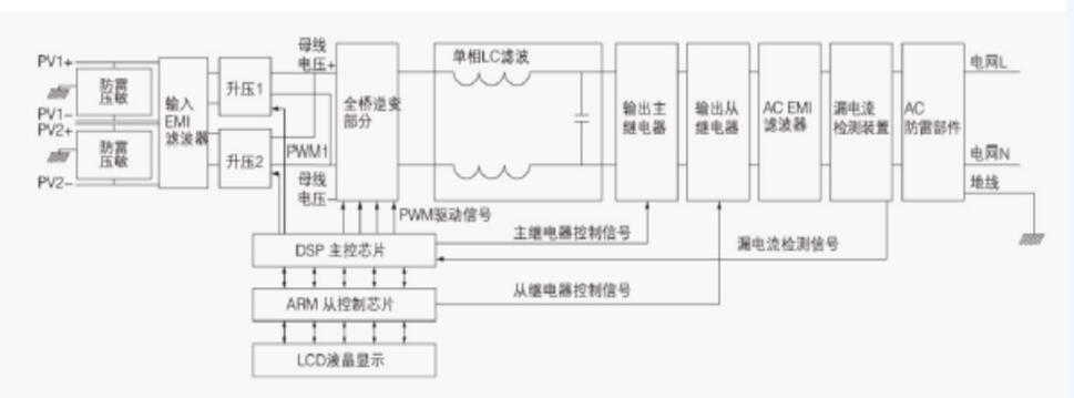 一文看懂光伏逆变器电感元件及其技术趋势