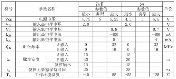 74ls92中文资料汇总(74ls92引脚图及功能表_逻辑图)