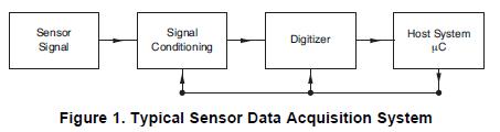 如何使用12位模数转换器实现17位有效分辨率的信息详细资料概述