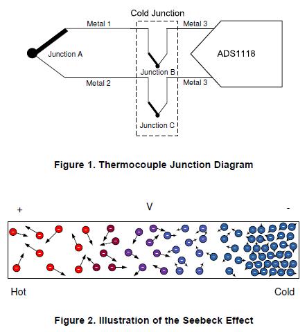 ADS1118热电偶测量和冷端补偿的实验结果及流程的详细资料概述