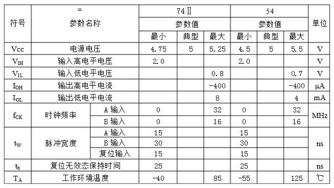 计数器74ls93中文资料汇总(74ls93引脚图及功能表_逻辑图及工作原理)