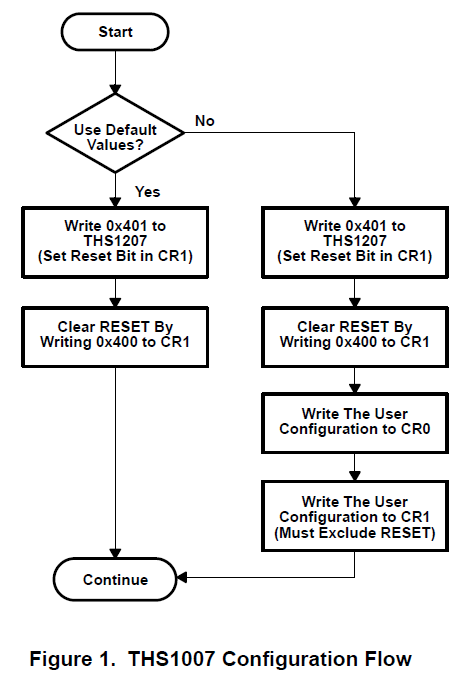 从THS10064的非FIFO变化获得可靠数据所需的必要步骤的详细概述
