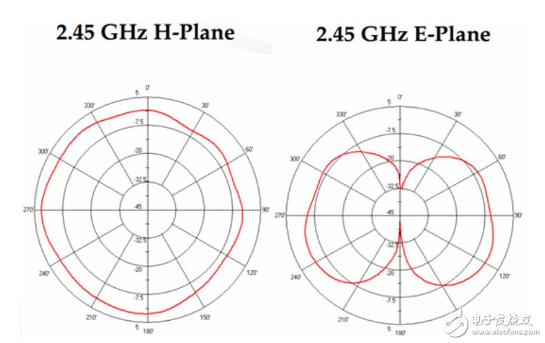 天线的种类介绍 让无线产品传输距离更远