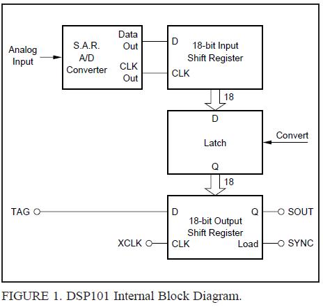 使用多路复用模拟输入的DSP101可以由DSP来分离不同的输入的详细概述