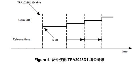 加快TPA2028D1 对突发音信号(短暂提示音)的响应