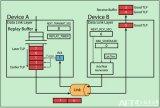 简单地分析几个Ack/Nak机制的例子