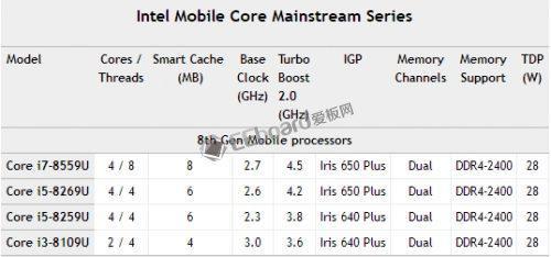 Intel的显卡也会瞄准游戏市场