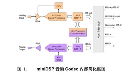 aptive Filtering 功能详解及代码实现