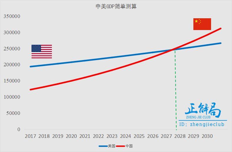 中国gdp何时超过美国_中国gdp什么时候能超过美国