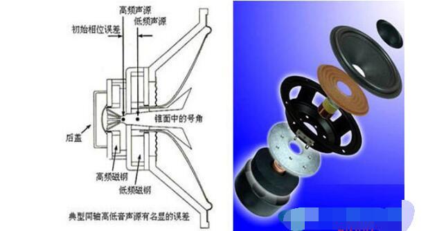 汽车音响改装技术方案知识汇总浅析
