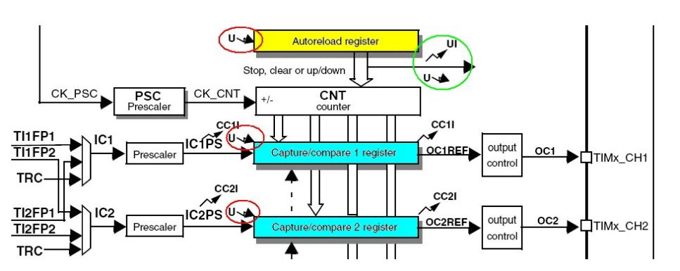解读关于STM32问题集之BOOT0和BOOT1的作用