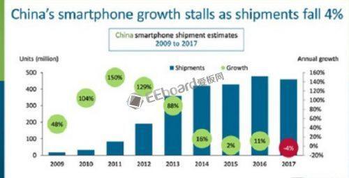 三星是如何从曾经的中国手机市场的领先者,走向今天的大溃败局面的?