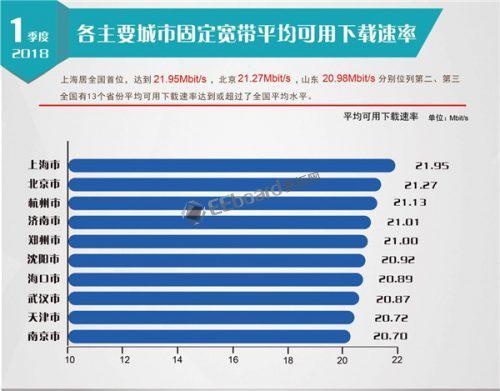 2018年第一季度我国固定宽带网络平均下载速率达到20.15Mbit/s,取得标志性成果