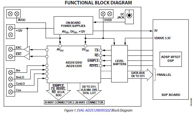 AD2S1200和AD2S1205旋转变压器到数字转换器的评估板详细资料概述