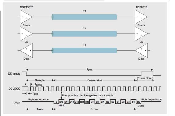 IBIS模型,第 3 部分:利用 IBIS 模型研究信号完整性问题