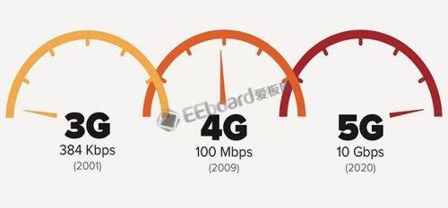 联通在杭州已经开通首个5G基站,峰值速率可达20...