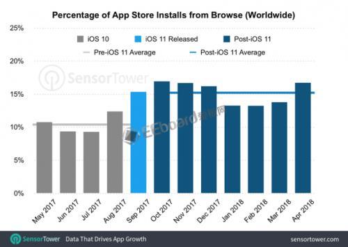 App Store经过重新设计后,浏览下载量提高显著