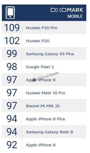 DxOMark手机拍照前十排行榜:华为P20 P...