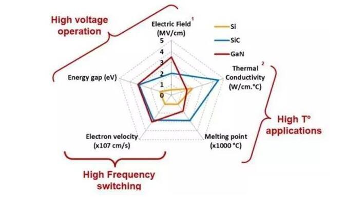 第三代半導體材料特點及資料介紹