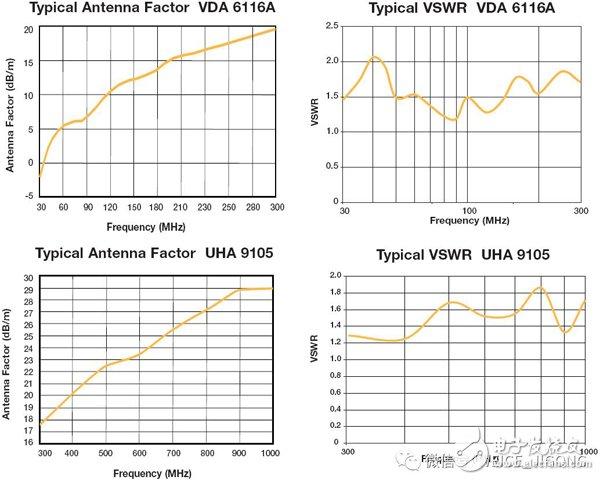 电磁兼容EMC测试系列:天线的分类和选型